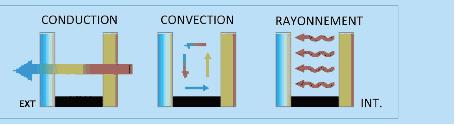 les différents système de chauffe
