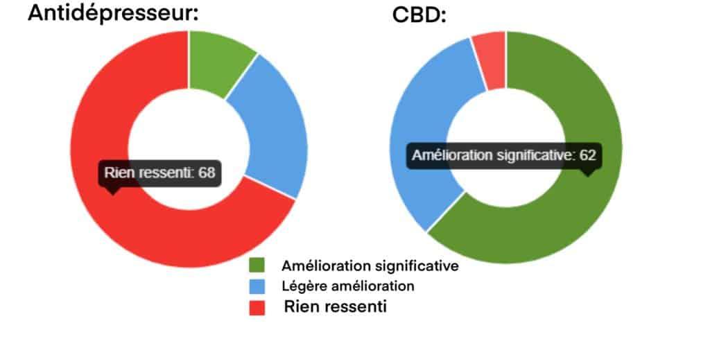 antidepresseur contre cbd