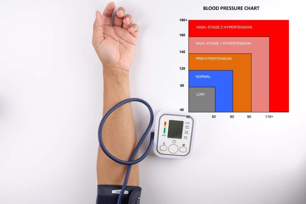 Le CBD joue un rôle dans la régulation de l'hypertension.