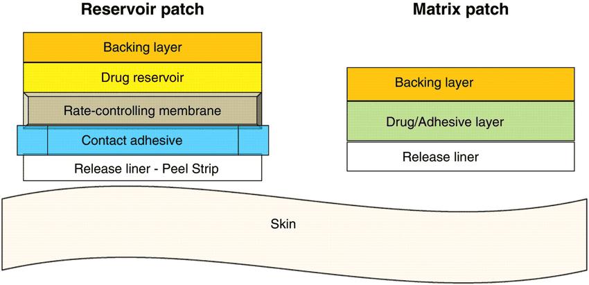 Il existe 2 types de patch au CBD, le patch réservoir et le patch matriciel