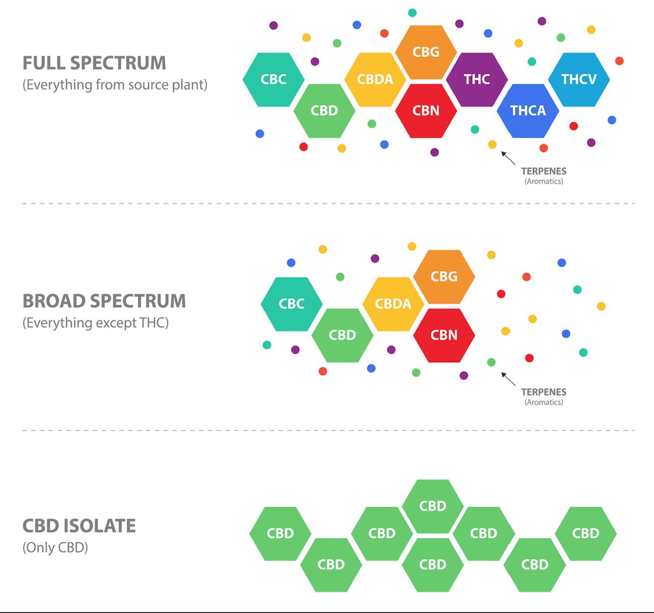 Il est possible d'extraire le CBD et de le présenter dans plusieurs spectres. Le spectre large et l'isolat de CBD sont les 2 spectres de produits finis, légaux en France.
